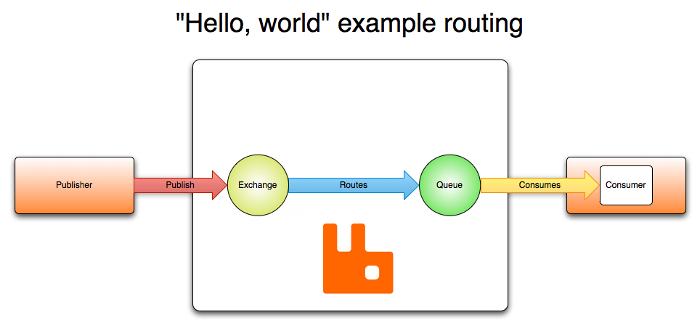 Hello, world example routing