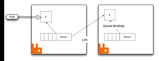 Levvel Blog - Extending a RabbitMQ Cluster Across a WAN