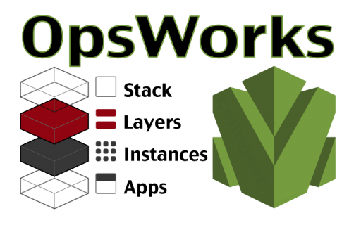 Deploying Rails 4 + PostgreSQL to AWS OpsWorks