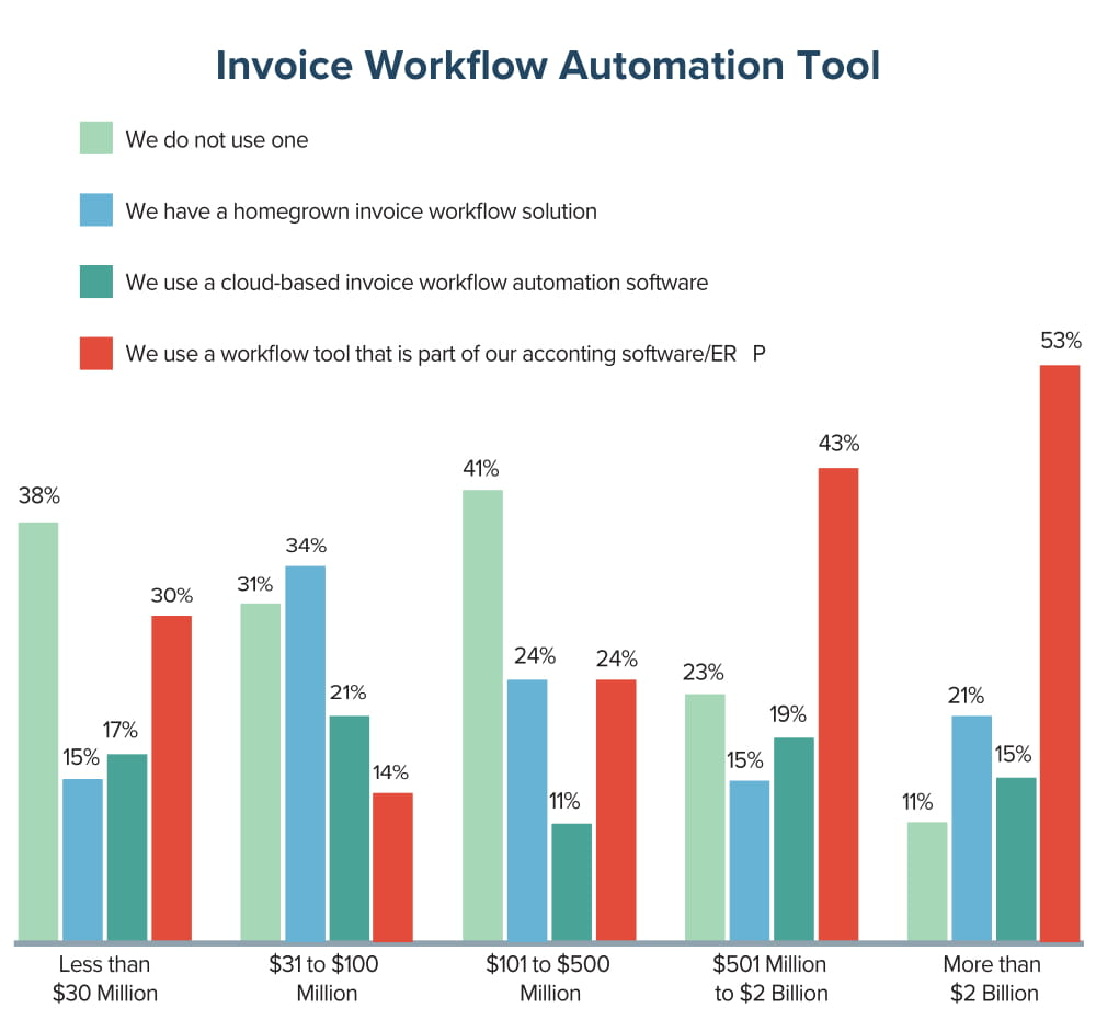 Invoice Workflow Automation Tool