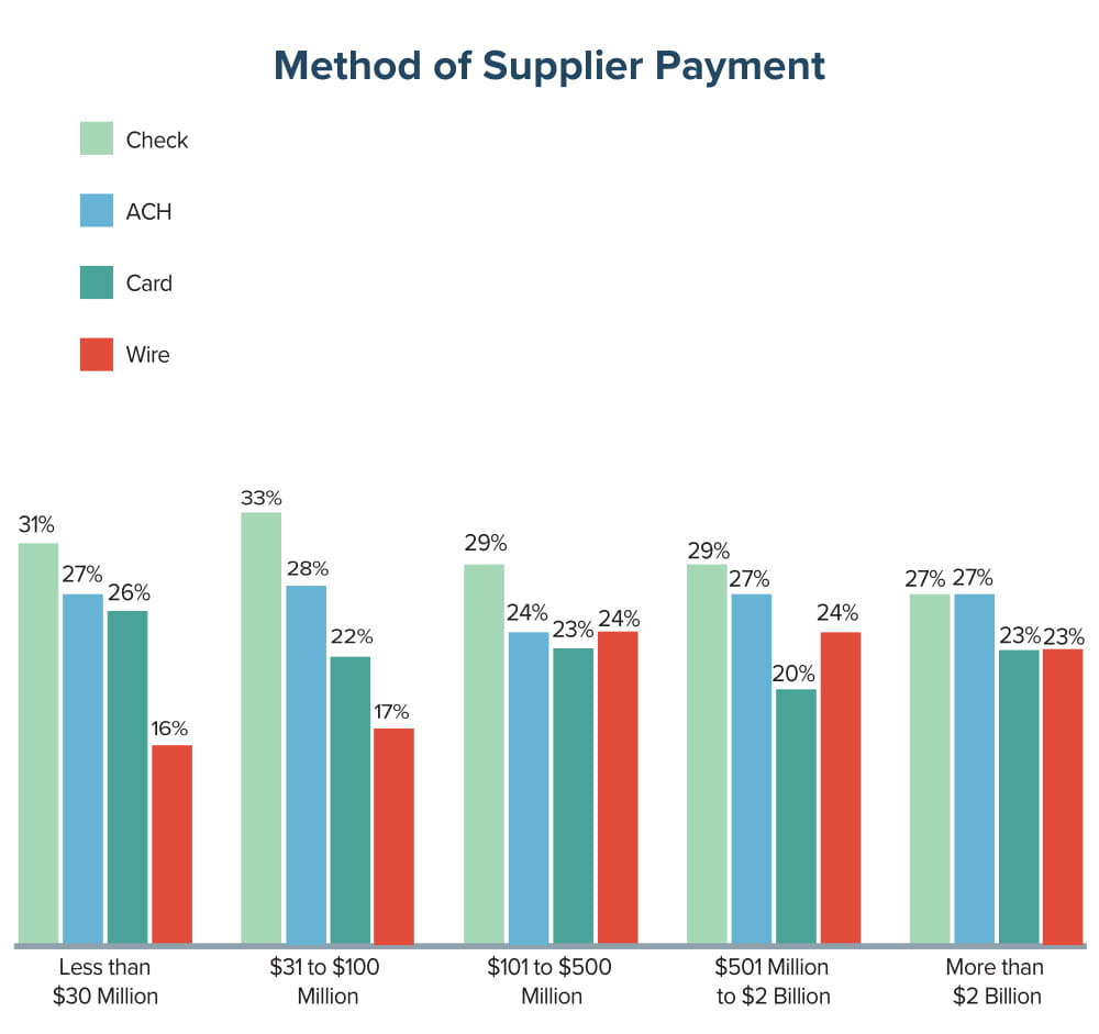 Method of Supplier Management