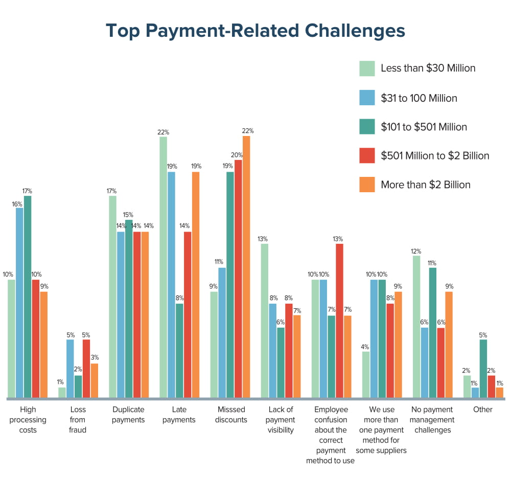 Top Payment-Related Challenges