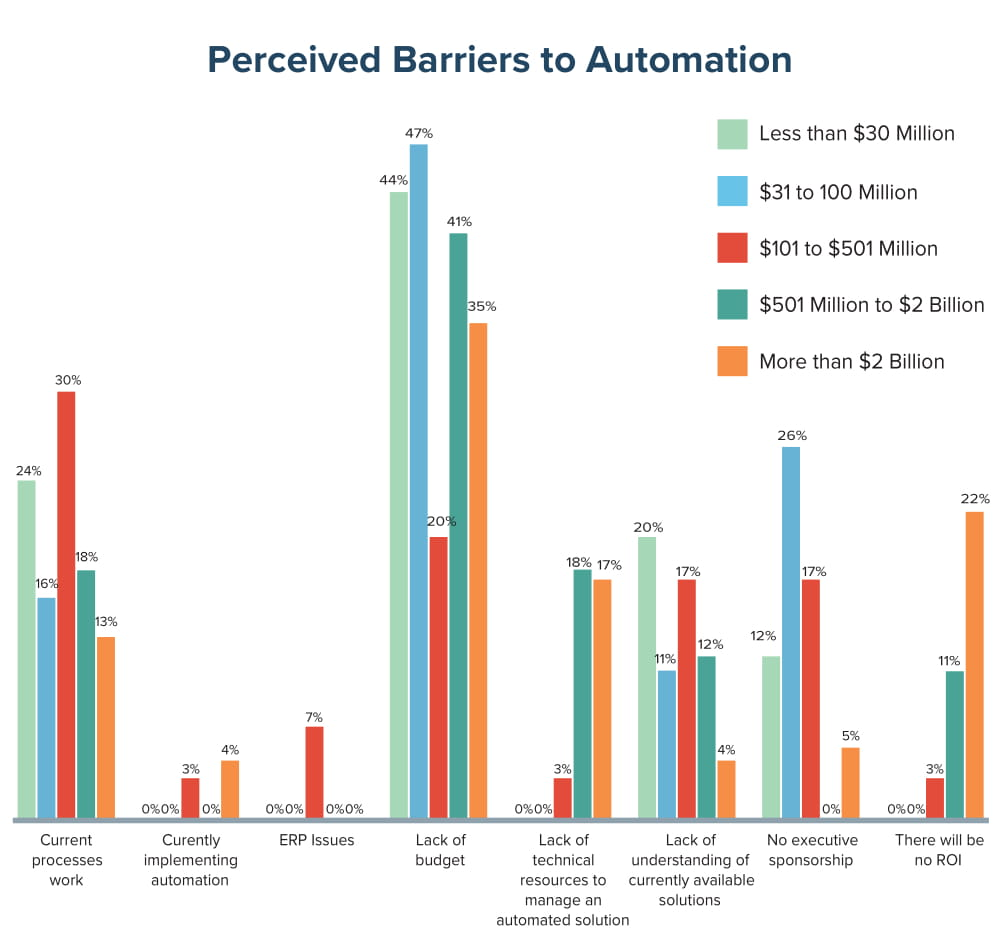 Preceieved Barriers to Automation