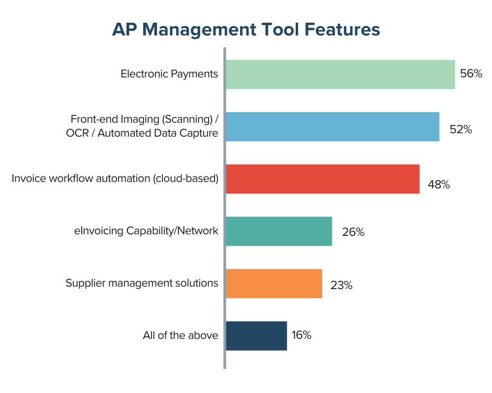 AP Management Tool Features