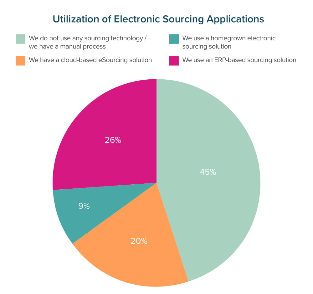 Utilization of Electronic Sourcing Applications