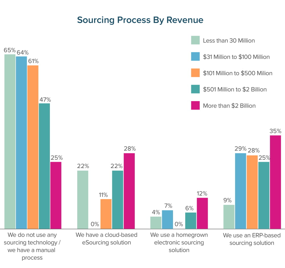 Sourcing Process by Revenue