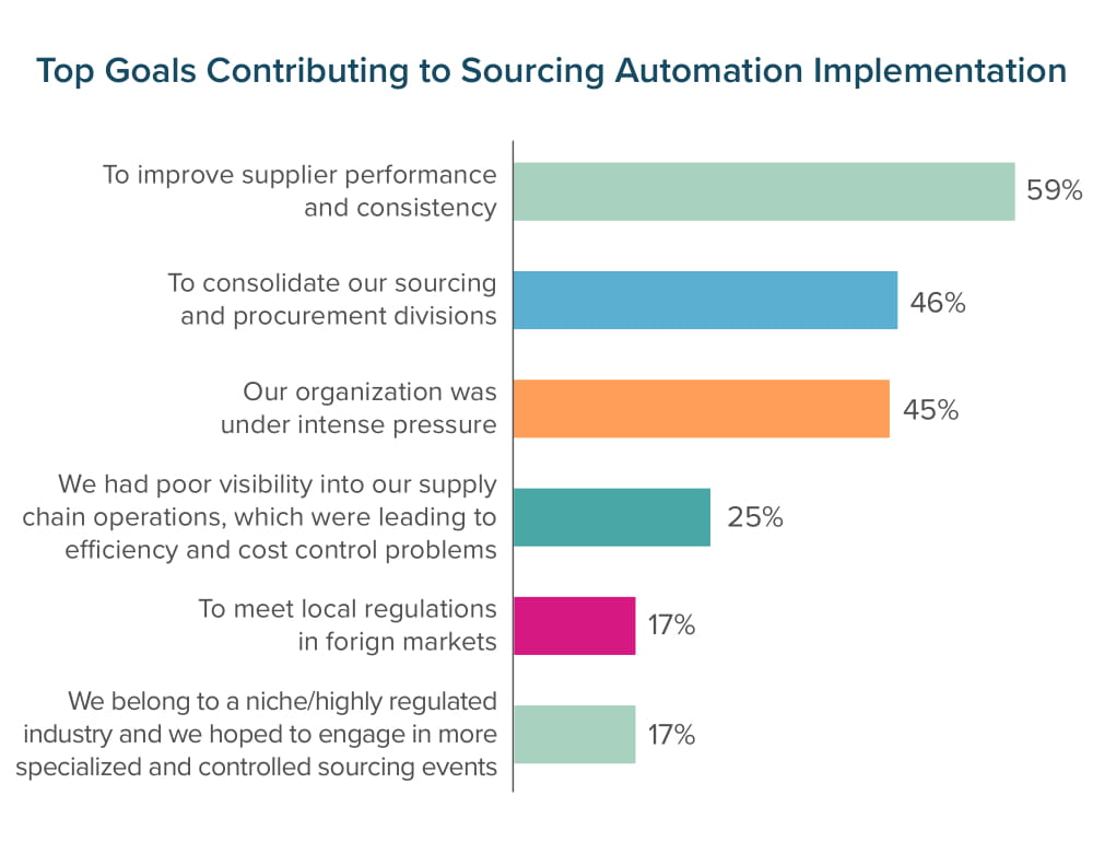 Top Goals Contributing to Sourcing Automation Implementation