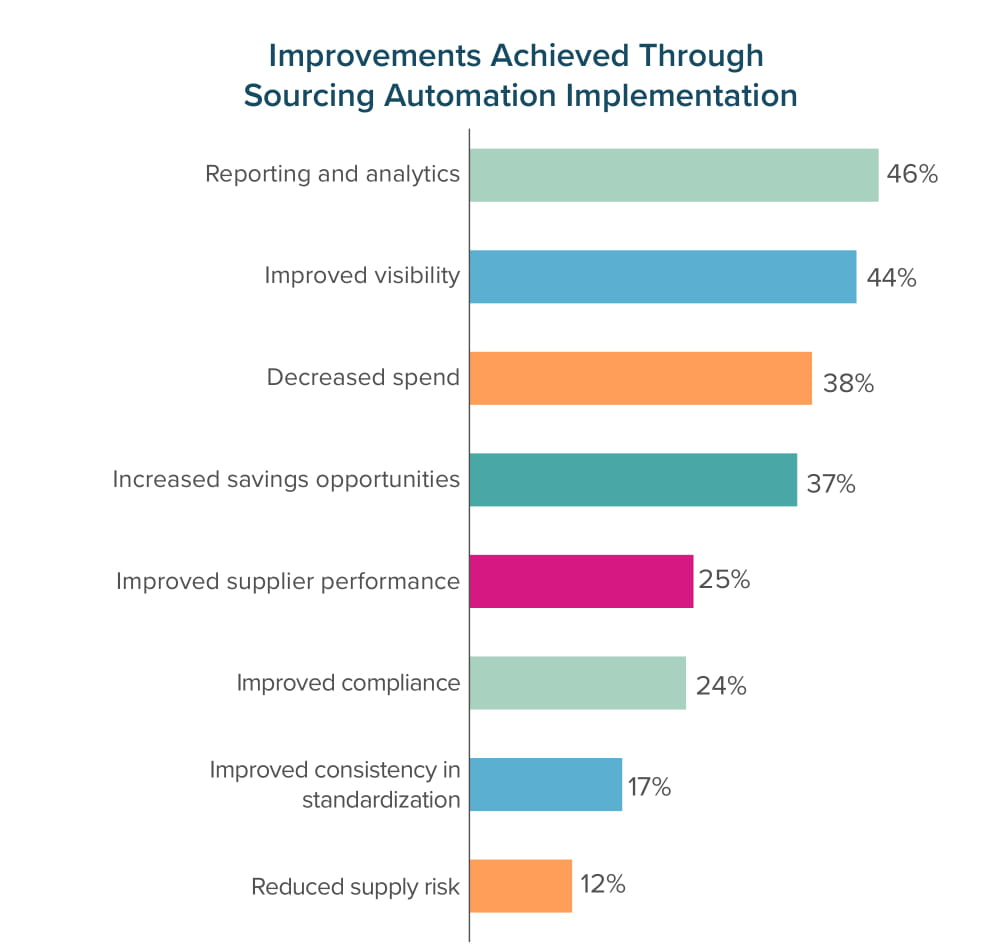 Improvements Achieved Through Sourcing Automation Implementation