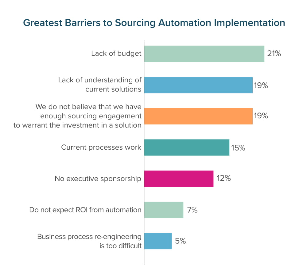 Greatest Barriers to Sourcing Automation Implementation