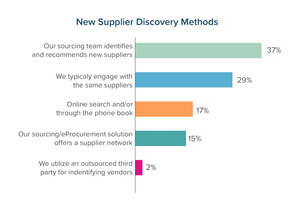 New Supplier Discovery Methods