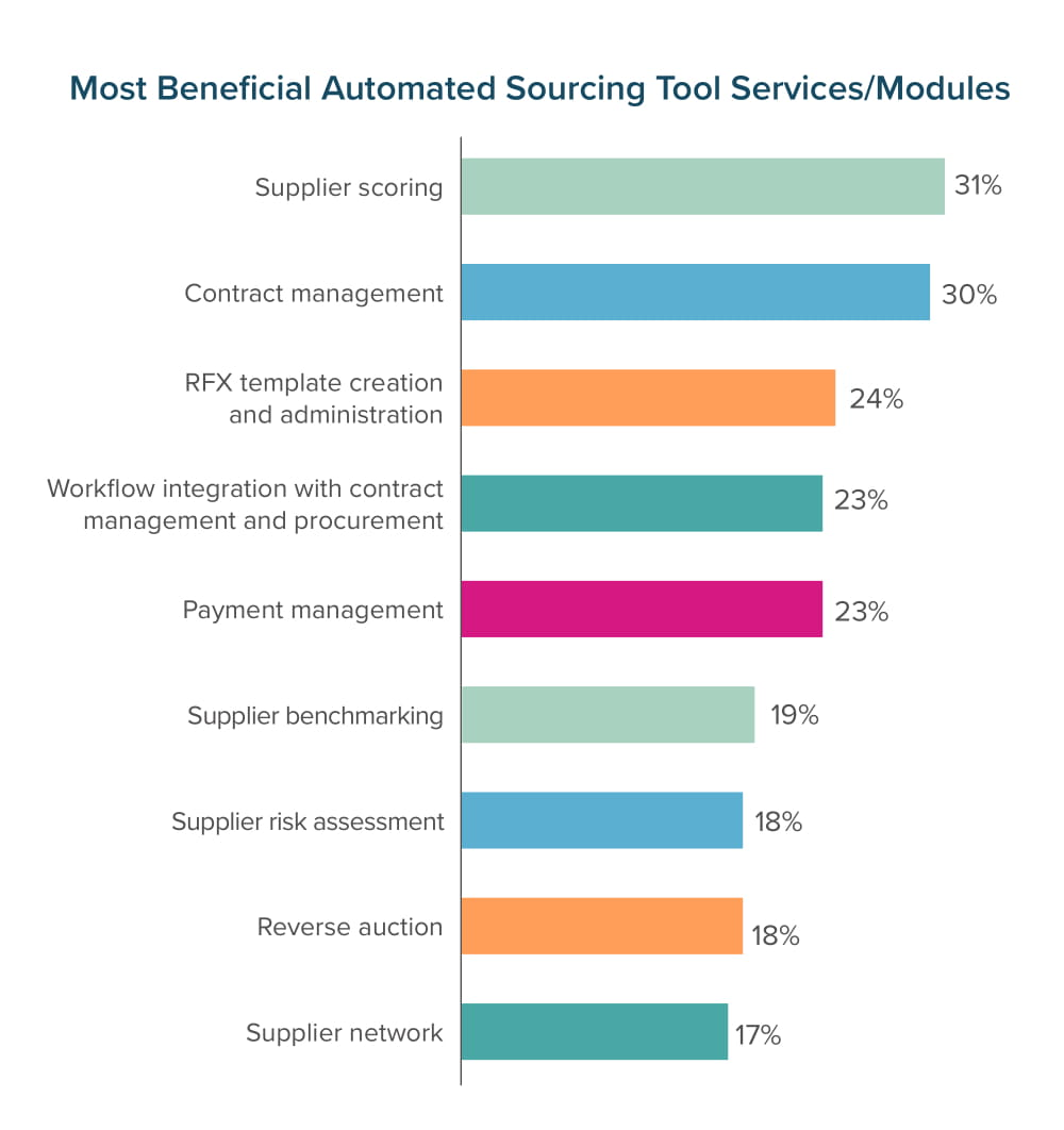 Most Beneficial Automated Sourcing Tool Services/Modules
