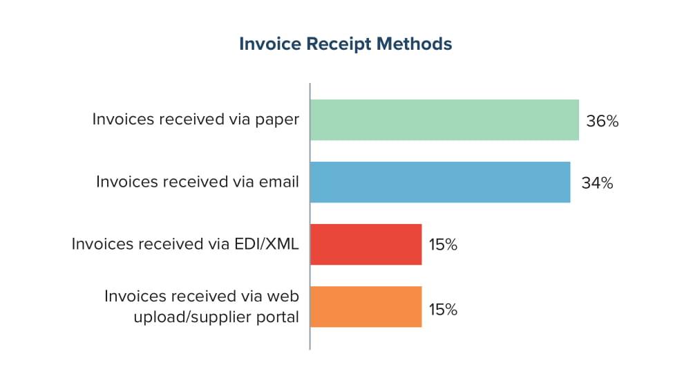 Invoice Receipt Methods