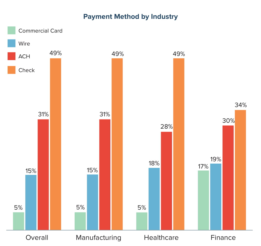 Payment Method by Industry