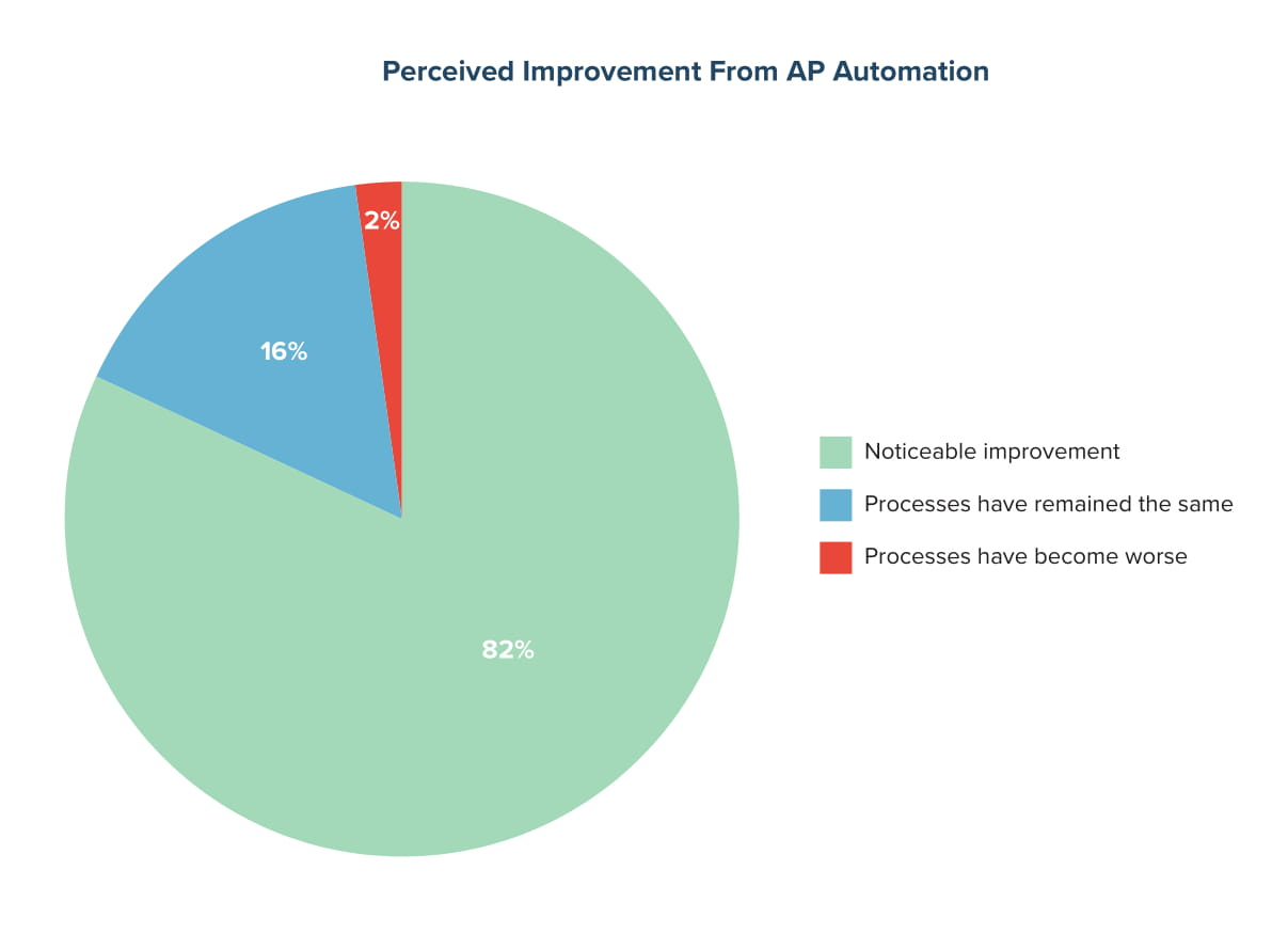 Perceived Improvement from AP Automation