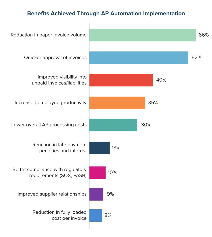 Benefits Achieved Through AP Automation Implementation