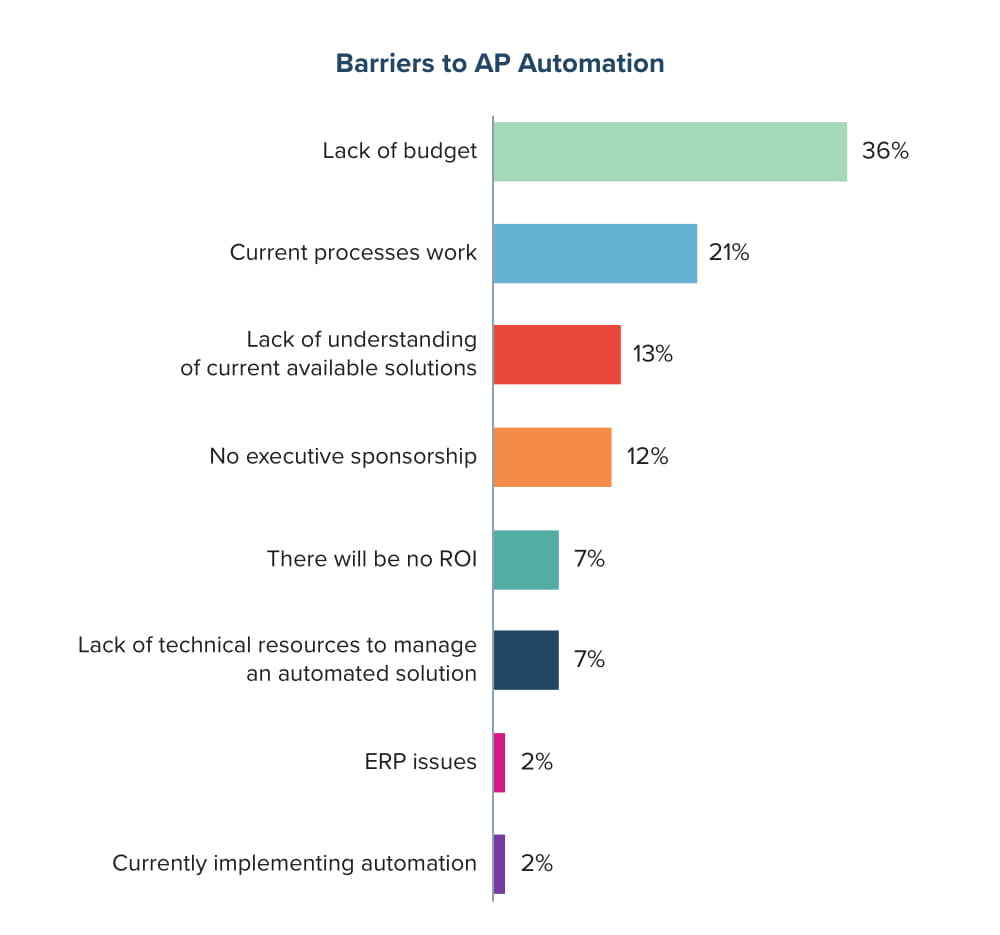 Barriers to AP Automation