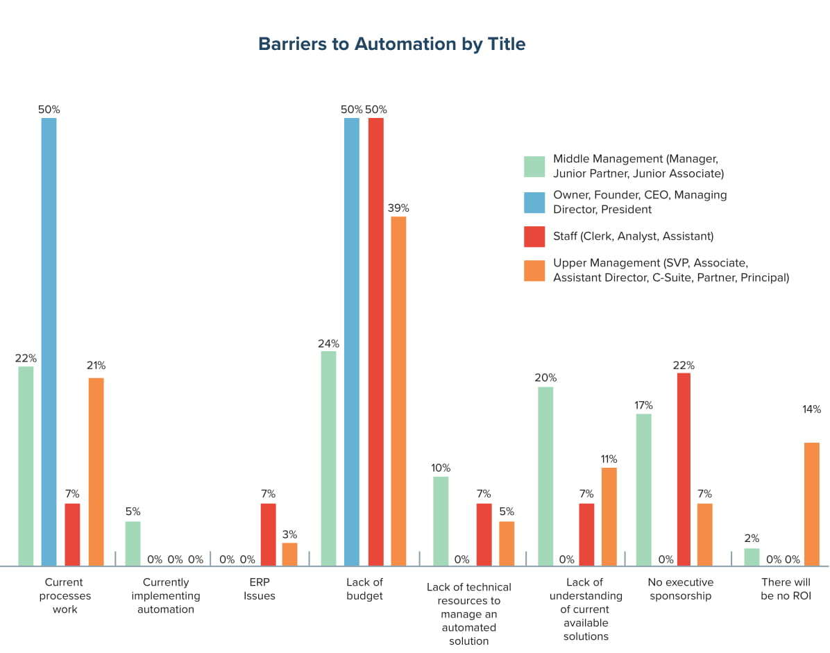 Barriers to AP Automation by Title