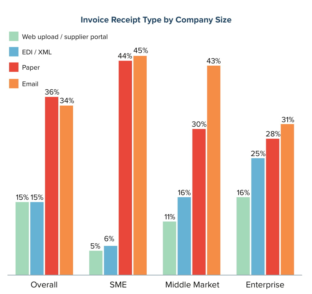 Invoice Type by Company Size