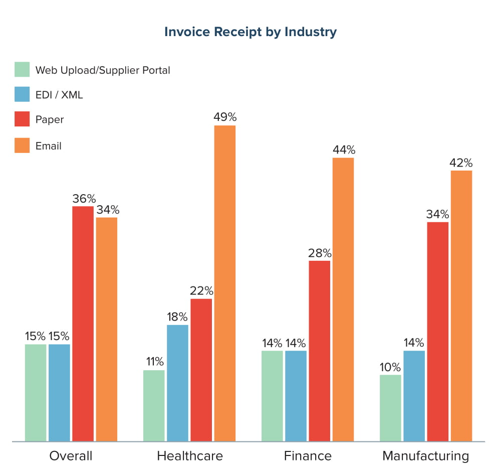 Invoice Receipt by Industry