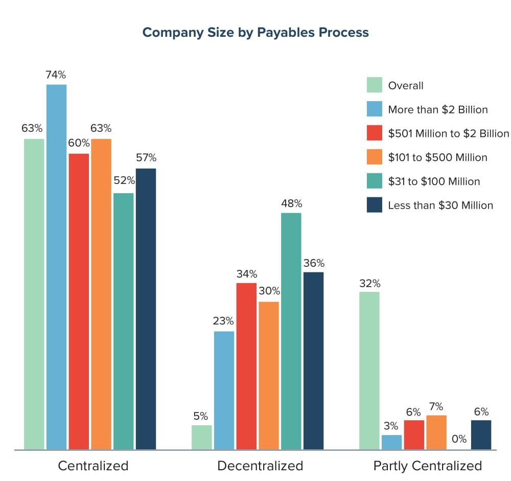 Company Size by Payables Process