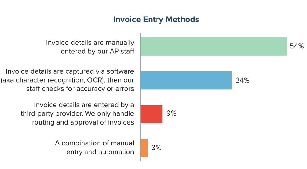 Invoice Entry Methods