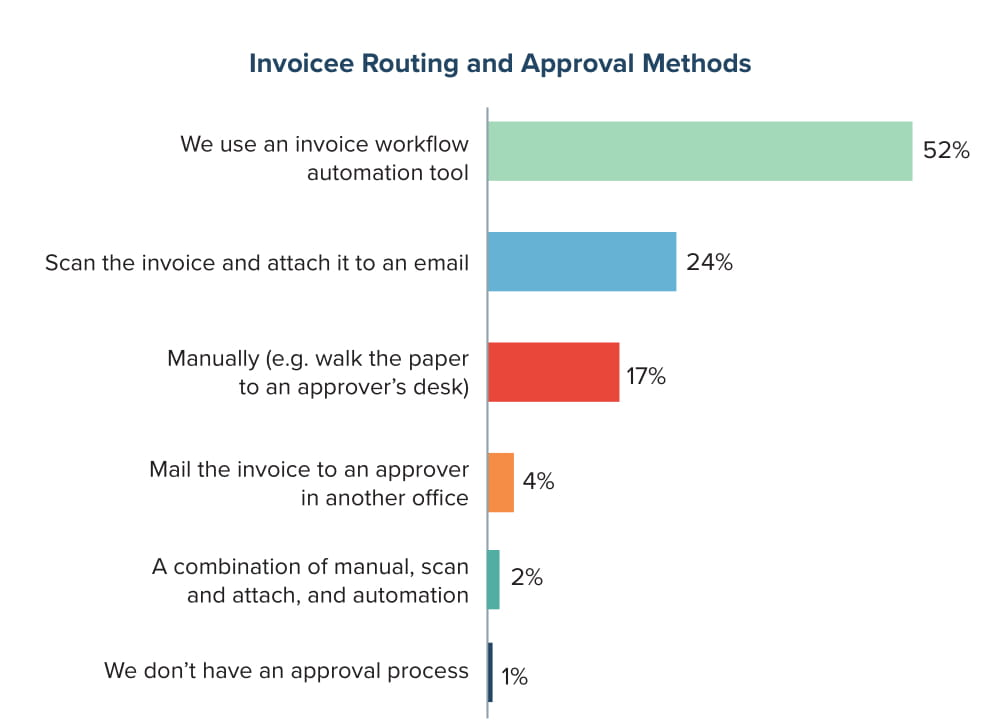 Invoicee Routing and Approval Methods