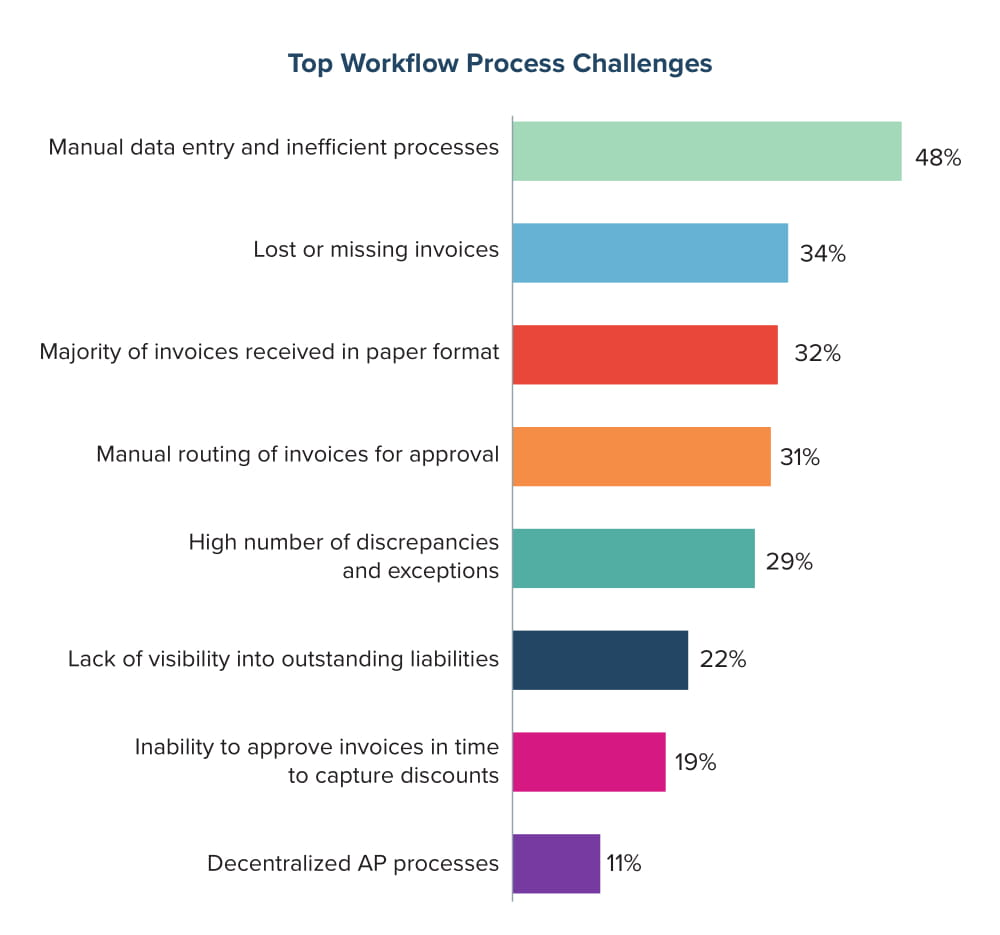 Top Workflow Process Challenges