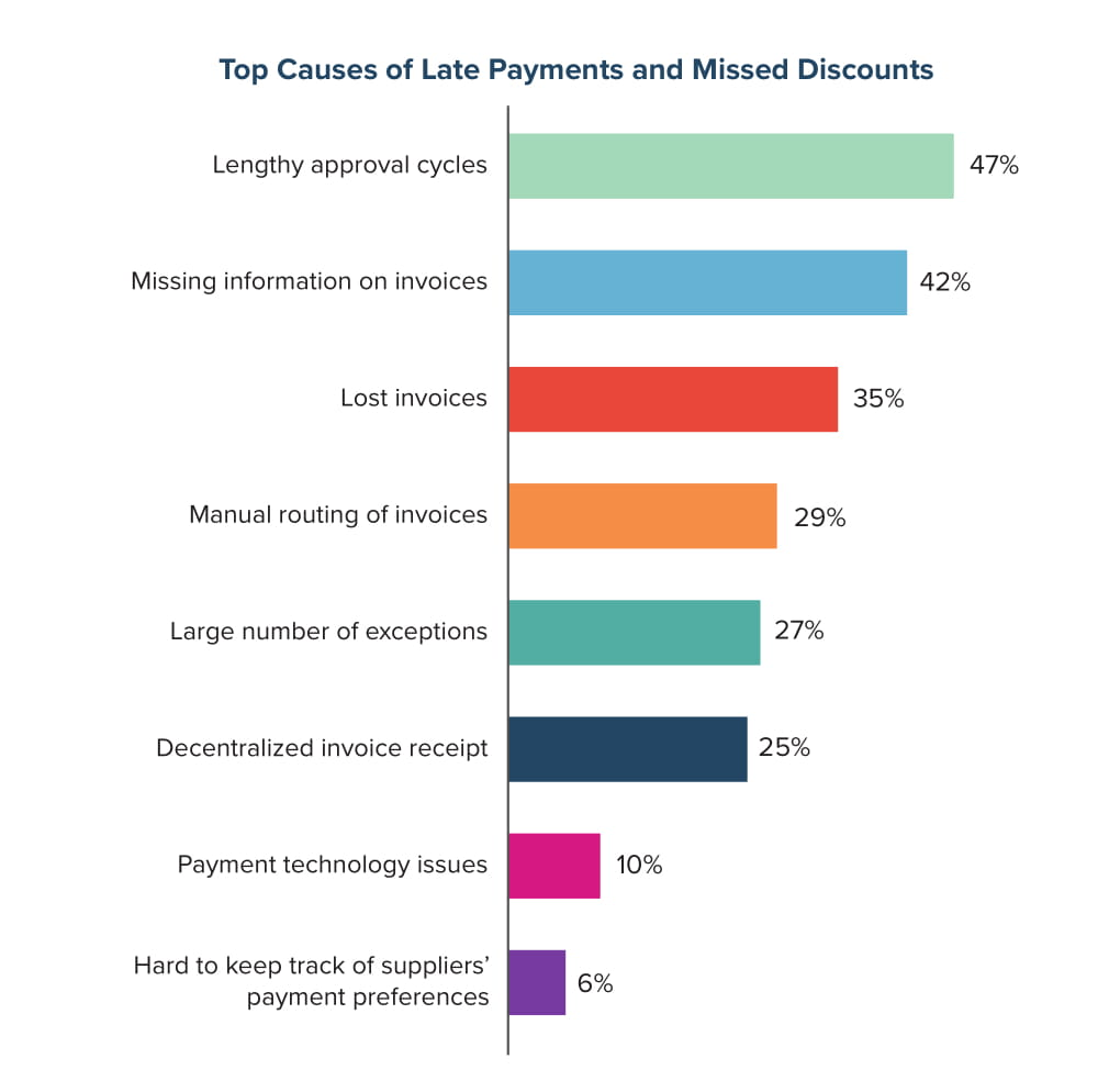 Top Causes of Late Payments and Missed Discounts