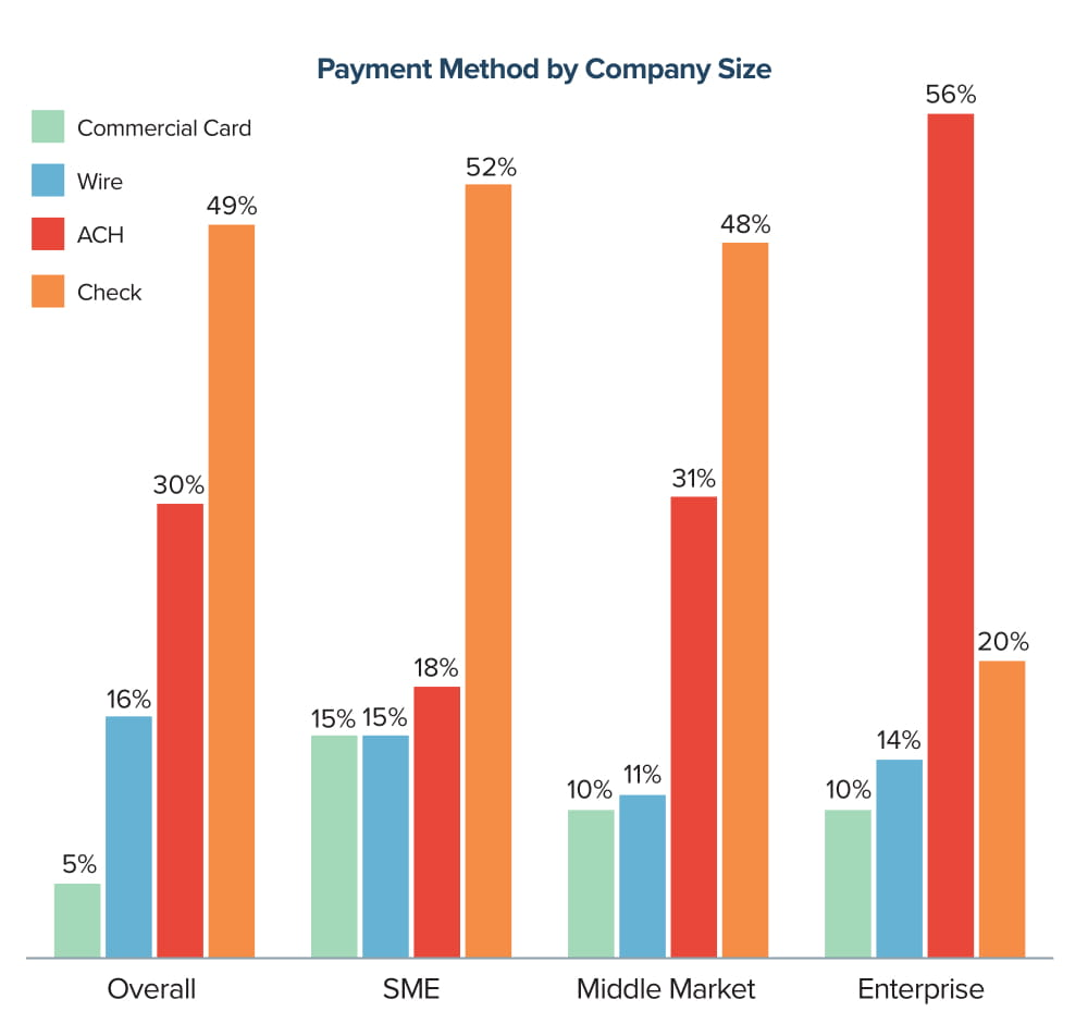 Payment Method by Company Size