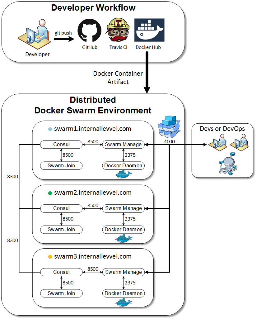 Developer Workflow for Docker Containers and Deploying with Docker Swarm