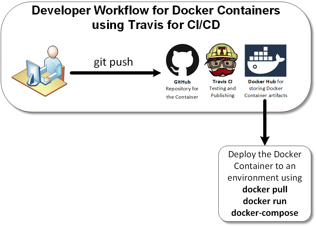 Developer Workflow for Docker Containers using Travis CI