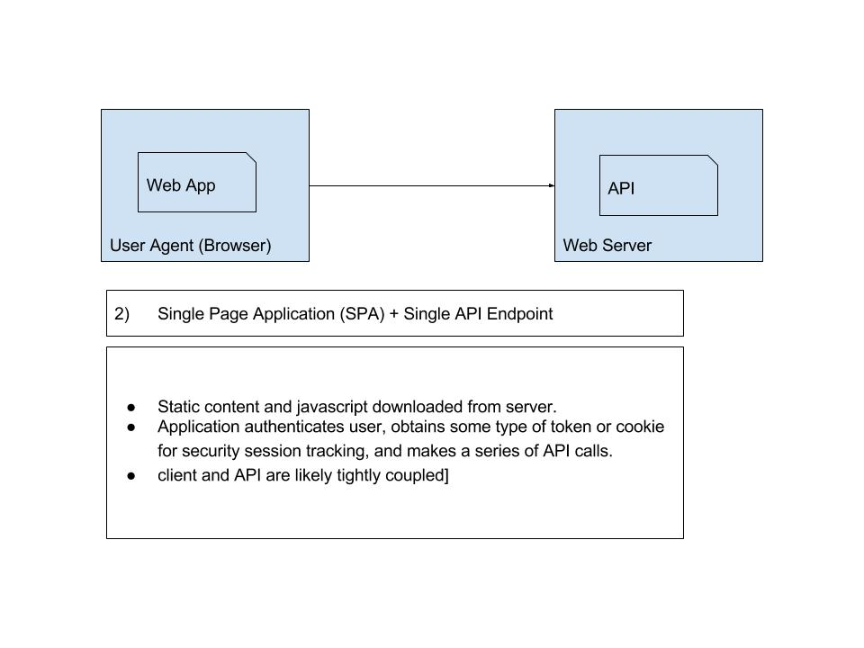 Diagram-2-Single-Page-Responsive-Application-or-SPA