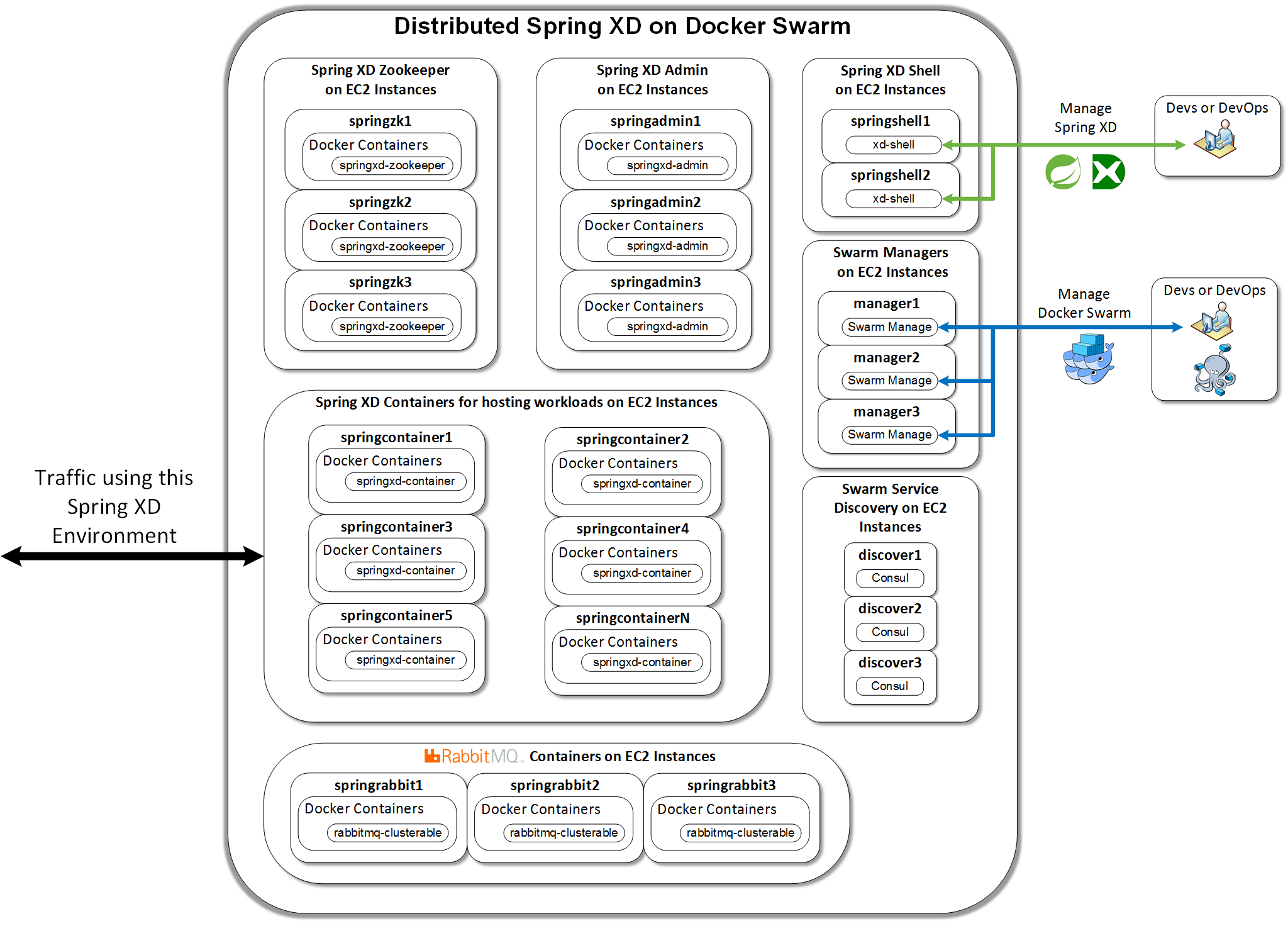 Levvel Blog - Distributed Spring XD 1 3 in Docker Containers