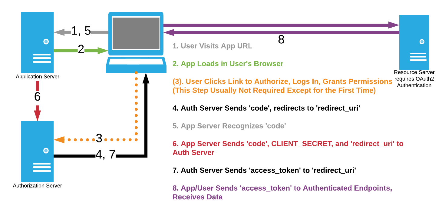Three-legged OAuth2 from Single-Page Applications: A Use