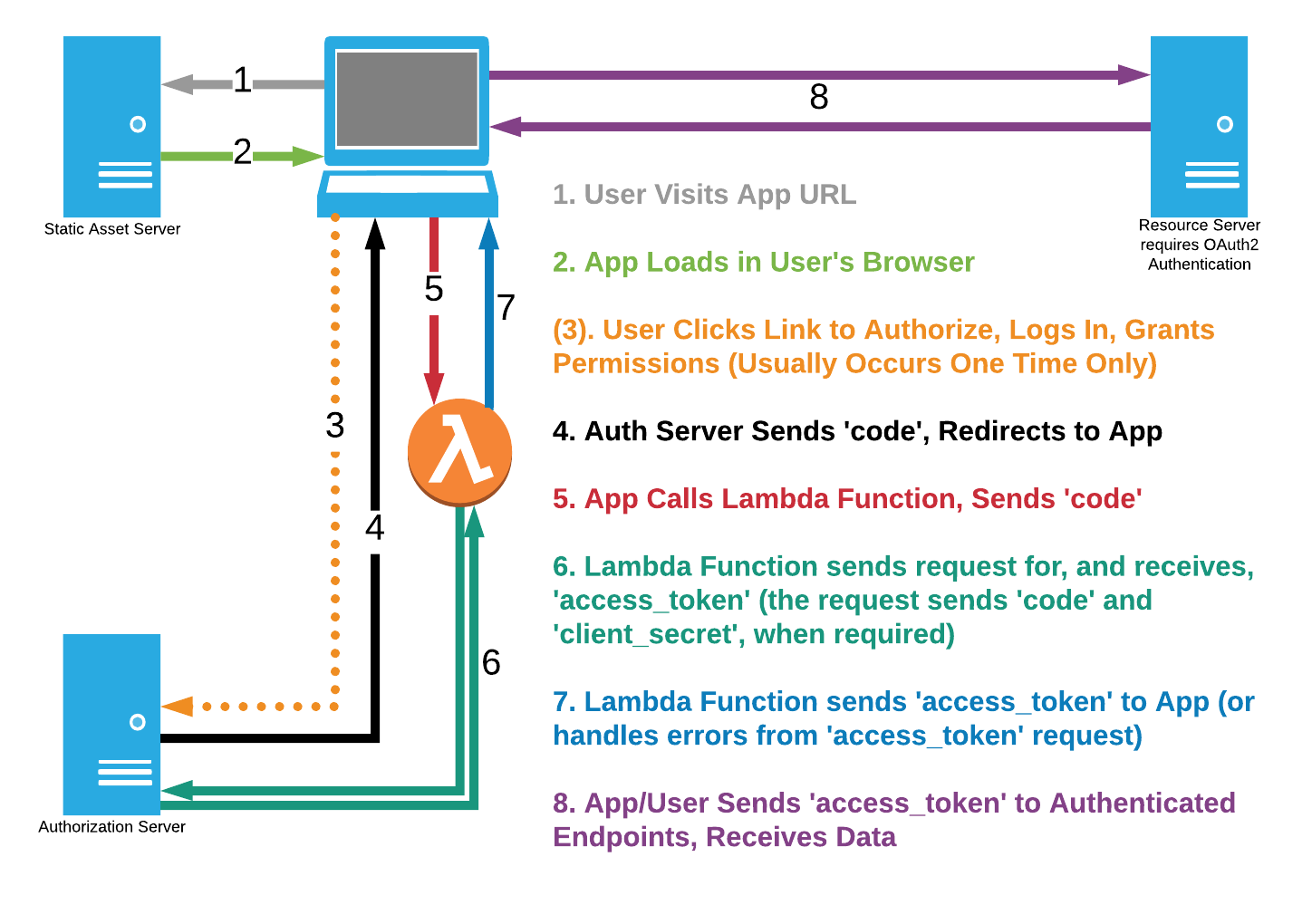 Levvel Blog - Three-legged OAuth2 from Single-Page Applications: A