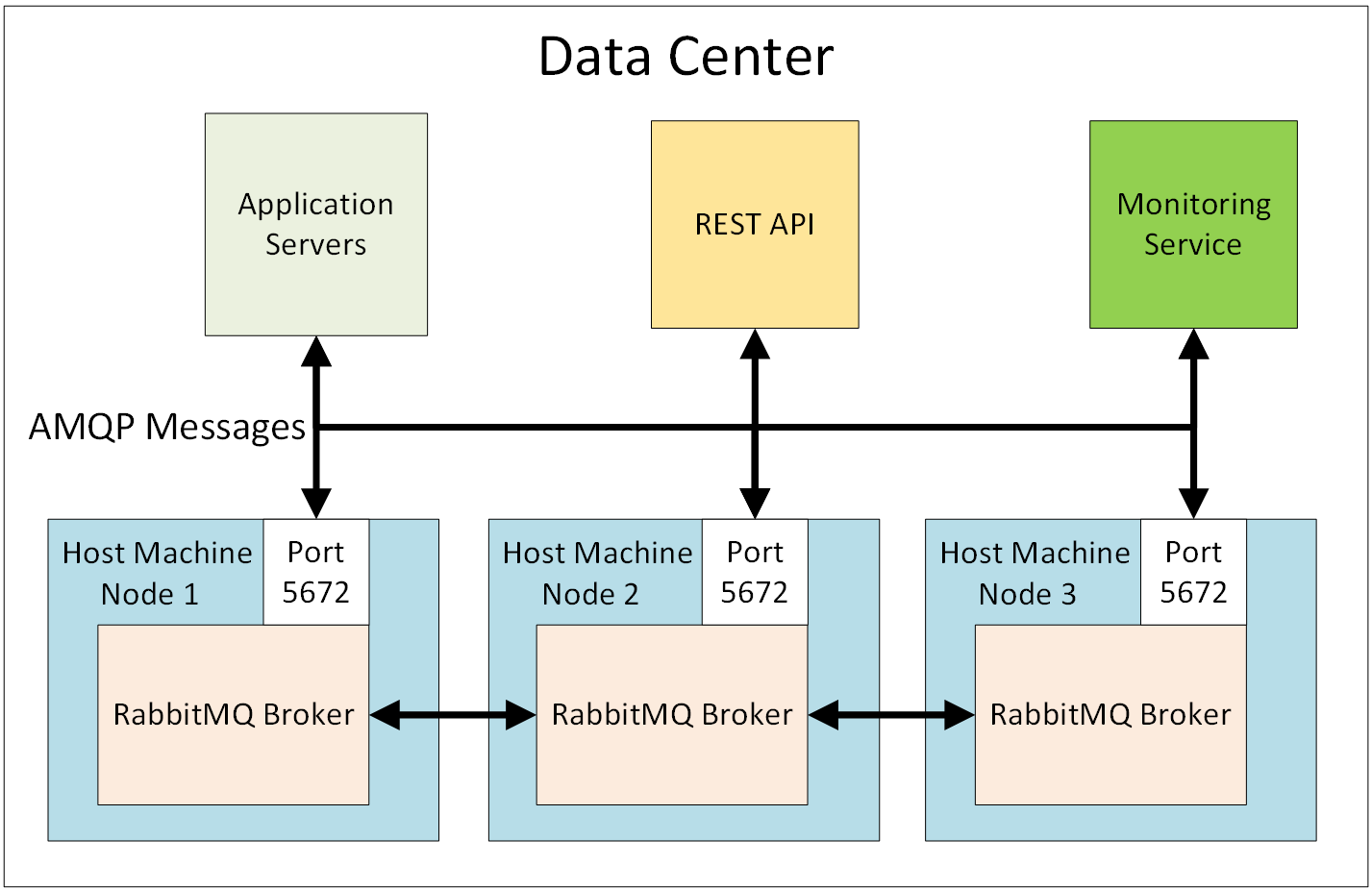RabbitMQ Clustering in a Data Center