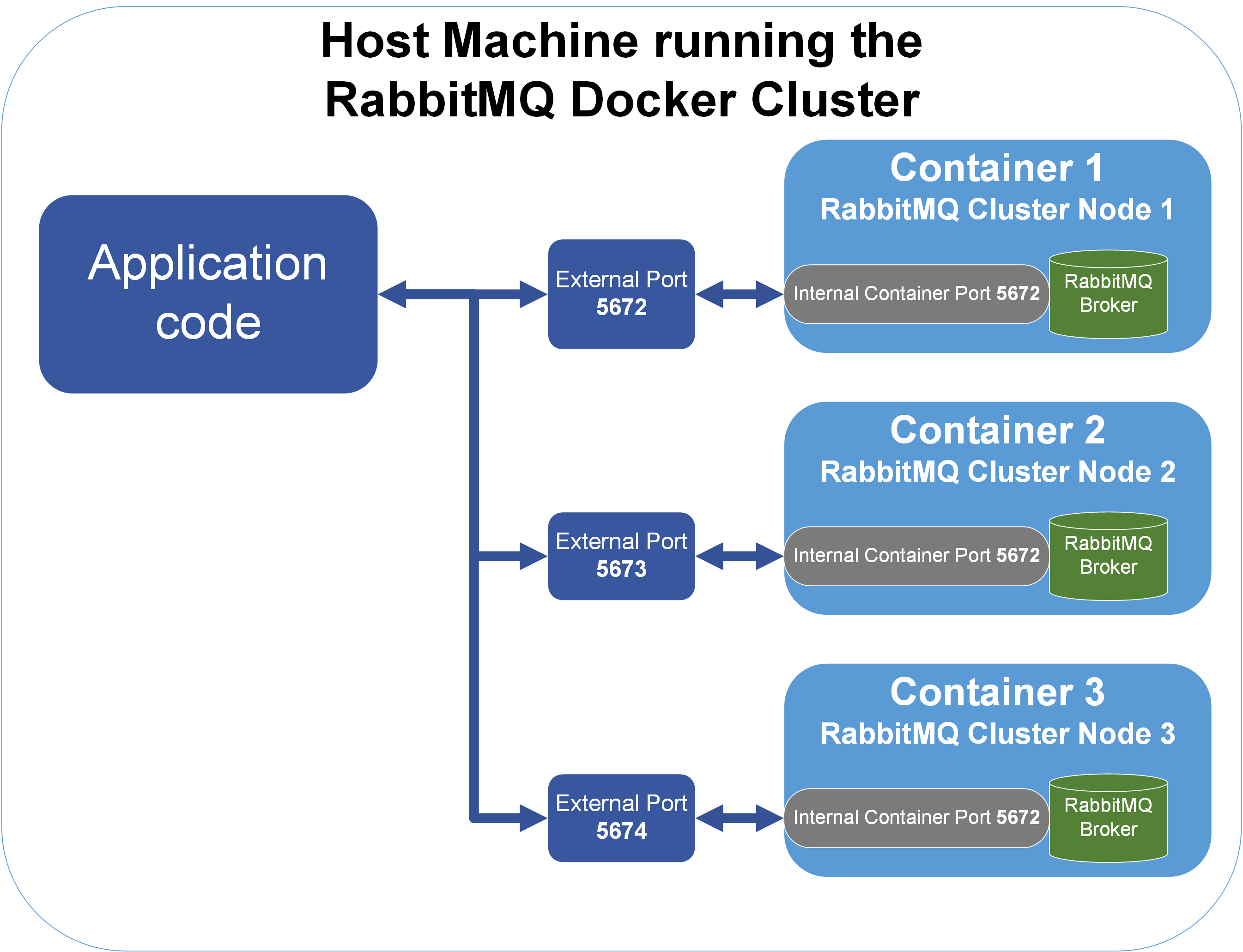 RabbitMQ Clustering on Docker