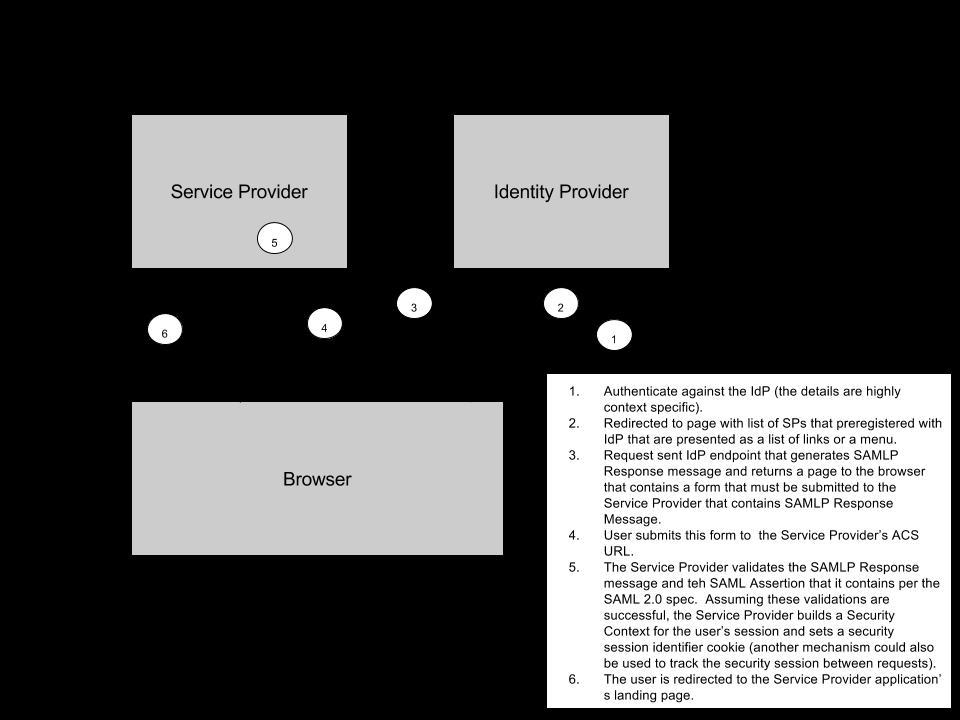 IdP-initiated SAML-based SSO