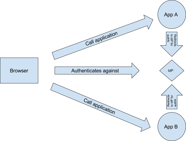 SP-initiated SAML-based SSO
