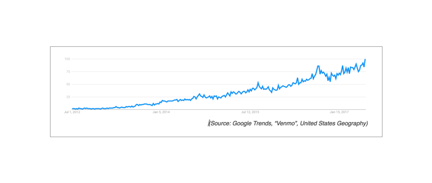 Google Trends, Venmo