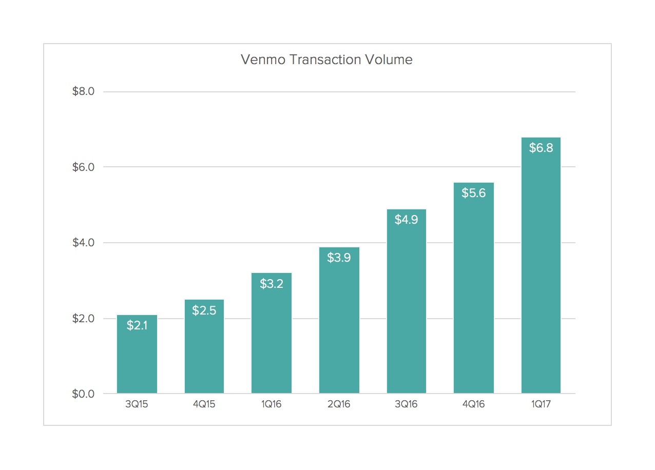 Venmo Transaction Volume
