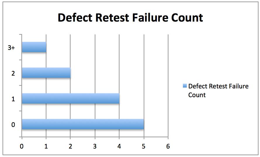 defect-bar-chart