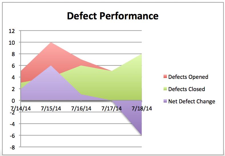 defect-performance-line-graph