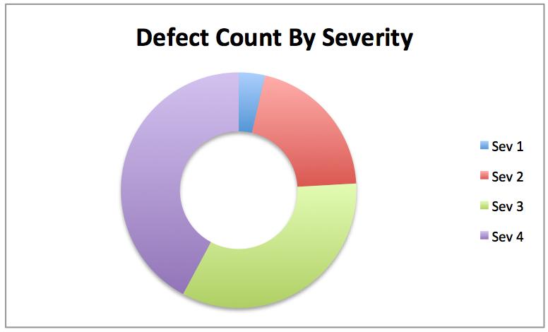 Defect Pie Chart