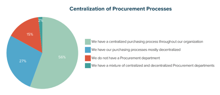 Centralization of Procurement Processes