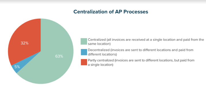Centralization of AP Processes