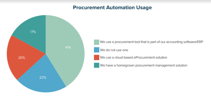 Procurement Automation Usage