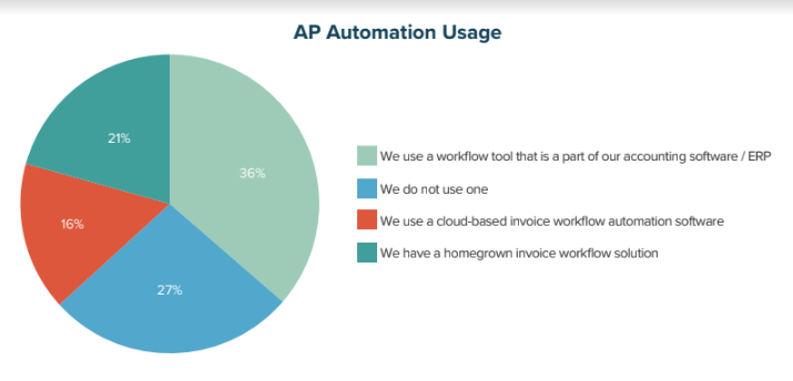 AP Automation Usage