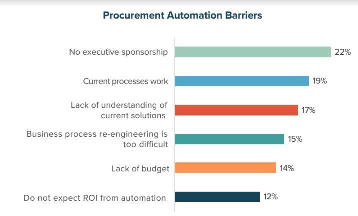 Procurement Automation Barriers