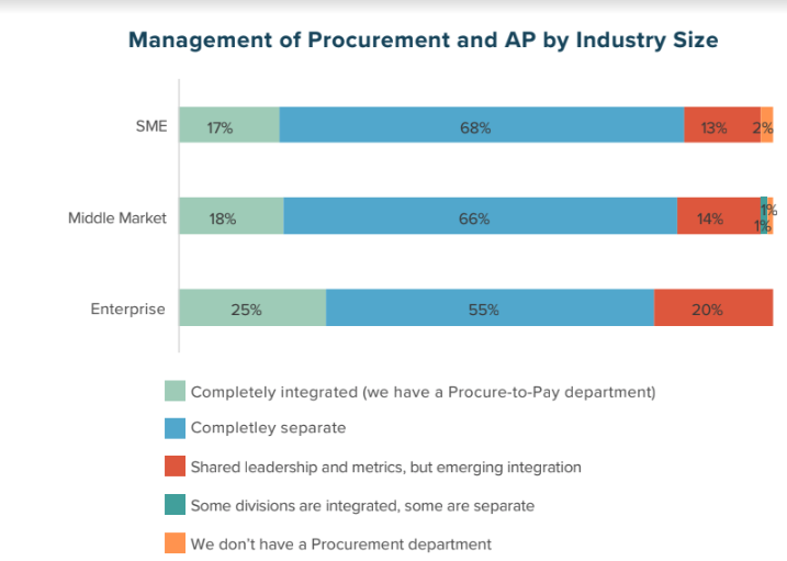 Management of Procurement and AP by Industry Size
